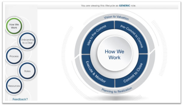 generic lifecycle role