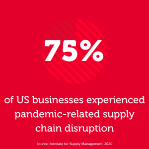 75% of US businesses experienced pandemic-related supply chain disruption. Source: Institute for Supply Management, 2020