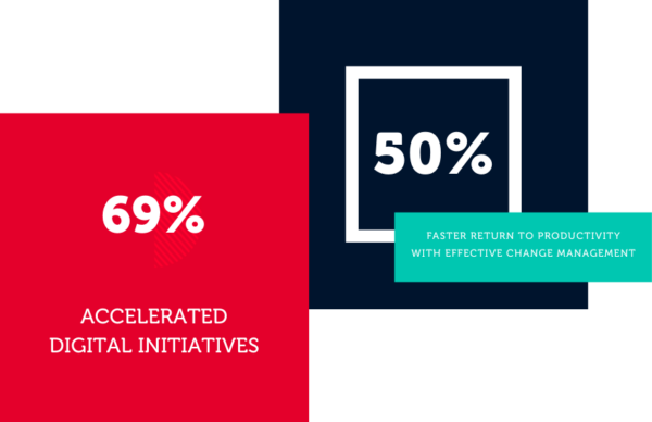 69 percent of organizations accelerated digital initiatives. 50 percent reduction in time to return to productivity with effective change management strategy.